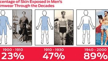 swimwear-history